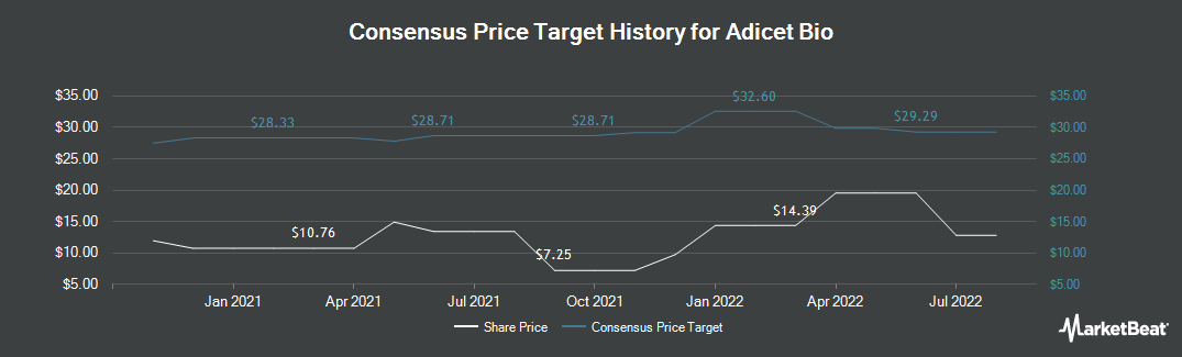 Price Target History for Aceto Corporation (NASDAQ:ACET)