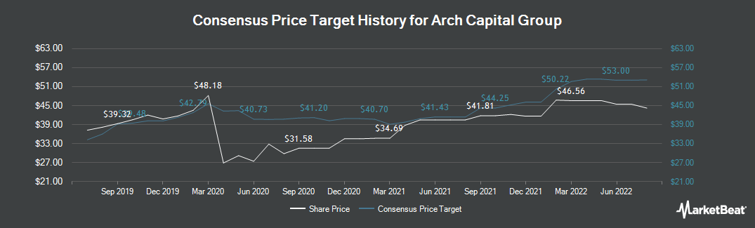 Price Target History for Arch Capital Group (NASDAQ:ACGL)