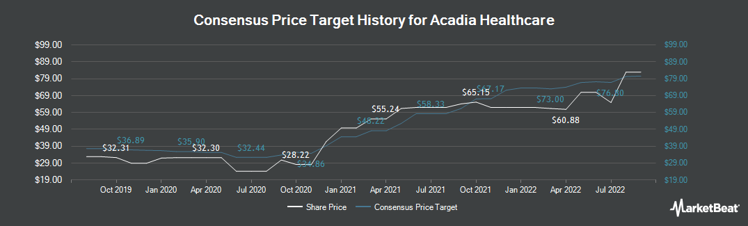 Price Target History for Acadia Healthcare (NASDAQ:ACHC)
