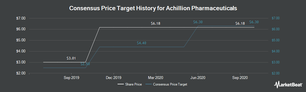 Price Target History for Achillion Pharmaceuticals (NASDAQ:ACHN)