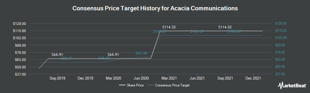 Price Target History for Acacia Communications (NASDAQ:ACIA)