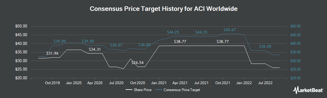 Price Target History for ACI Worldwide (NASDAQ:ACIW)