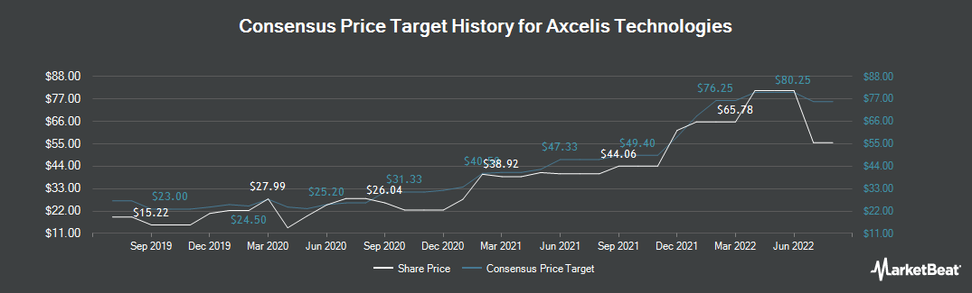 Price Target History for Axcelis Technologies (NASDAQ:ACLS)