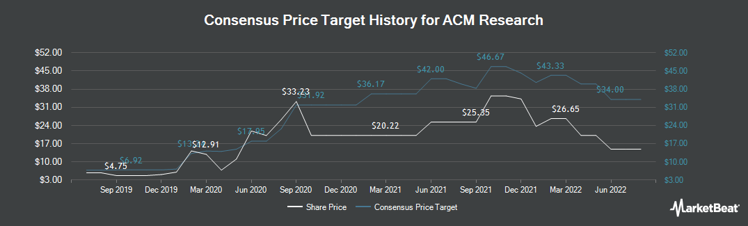 Price Target History for ACM Research (NASDAQ:ACMR)