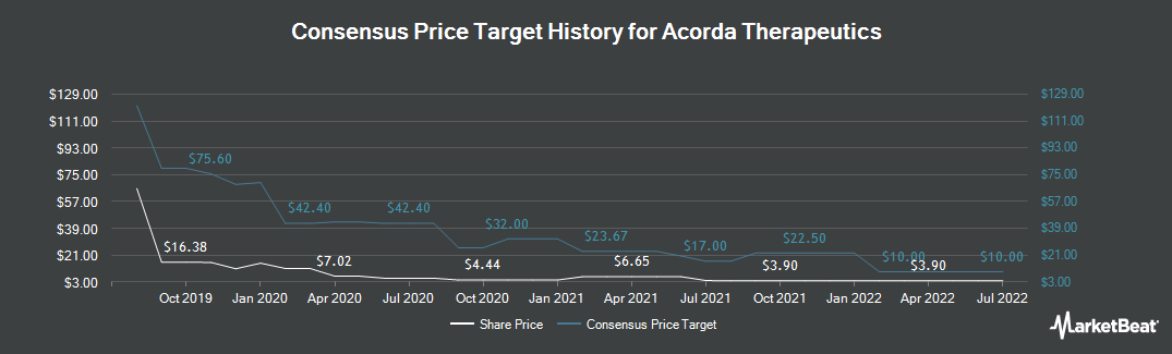 Price Target History for Acorda Therapeutics (NASDAQ:ACOR)