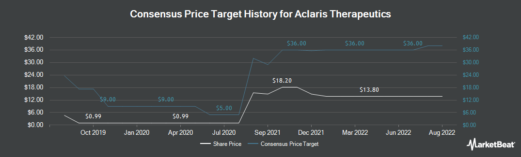 Price Target History for Aclaris Therapeutics (NASDAQ:ACRS)