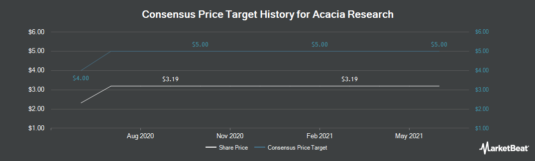 Price Target History for Acacia Research (NASDAQ:ACTG)