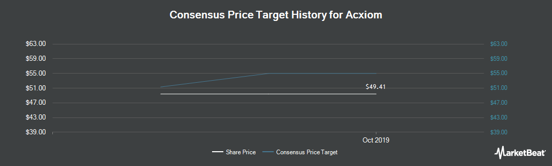 Price Target History for Acxiom (NASDAQ:ACXM)