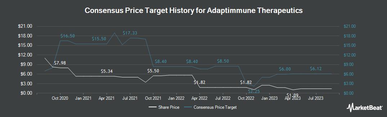 Price Target History for Adaptimmune Therapeutics (NASDAQ:ADAP)
