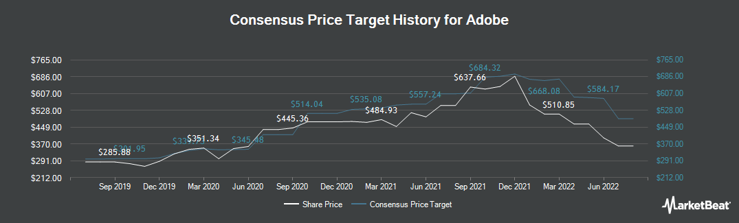 Price Target History for Adobe Systems (NASDAQ:ADBE)