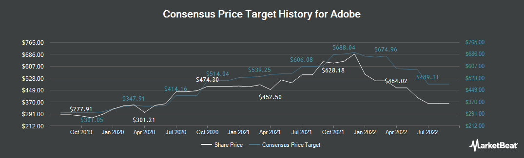 Price Target History for Adobe Systems Incorporated (NASDAQ:ADBE)