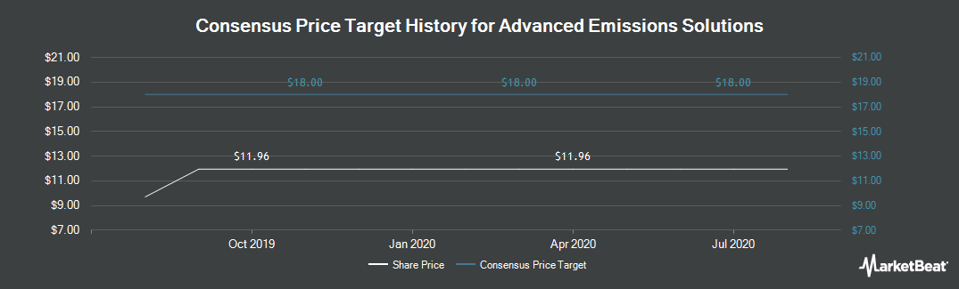 Price Target History for Advanced Emissions Solutions (NASDAQ:ADES)