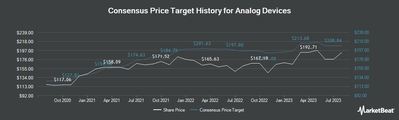 Price Target History for Analog Devices (NASDAQ:ADI)