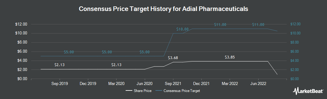Price Target History for Adial Pharmaceuticals (NASDAQ:ADIL)