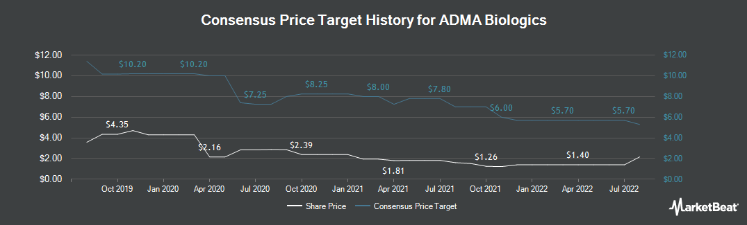 Price Target History for ADMA Biologics (NASDAQ:ADMA)