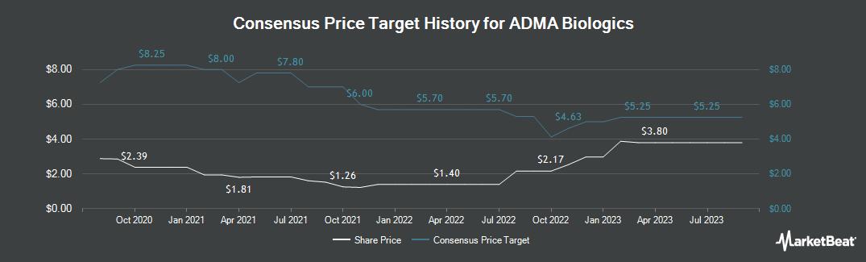Price Target History for ADMA Biologics (NASDAQ:ADMA)