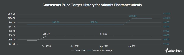 Price Target History for Adamis Pharmaceuticals (NASDAQ:ADMP)