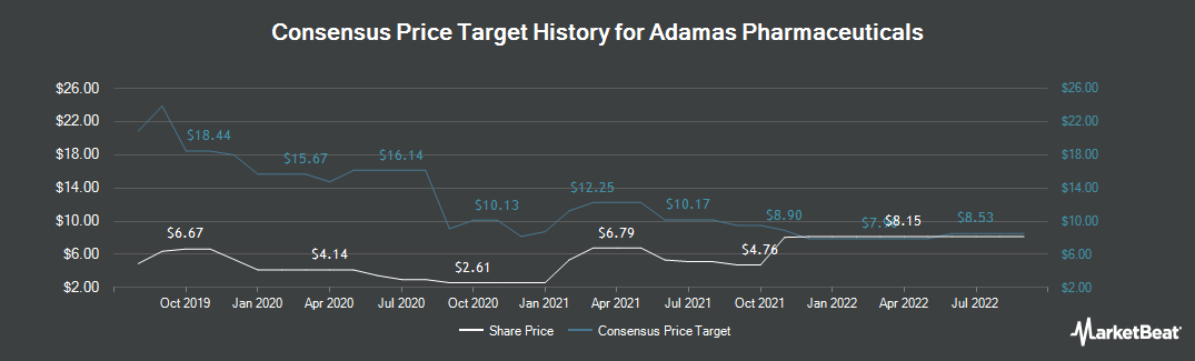 Price Target History for Adamas Pharmaceuticals (NASDAQ:ADMS)