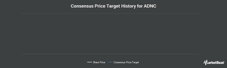 Price Target History for Audience (NASDAQ:ADNC)