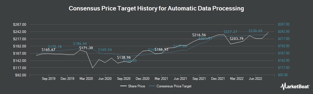 Price Target History for ADP (NASDAQ:ADP)