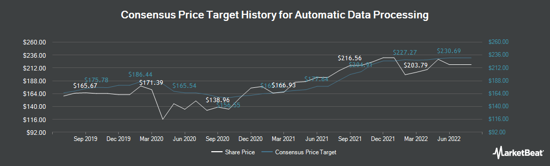 Price Target History for Automatic Data Processing (NASDAQ:ADP)