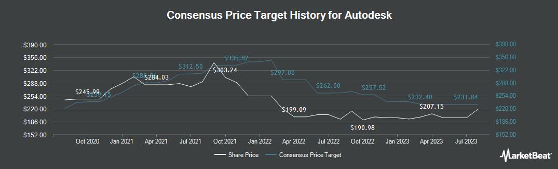 Price Target History for Autodesk (NASDAQ:ADSK)