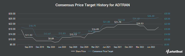 Price Target History for ADTRAN (NASDAQ:ADTN)