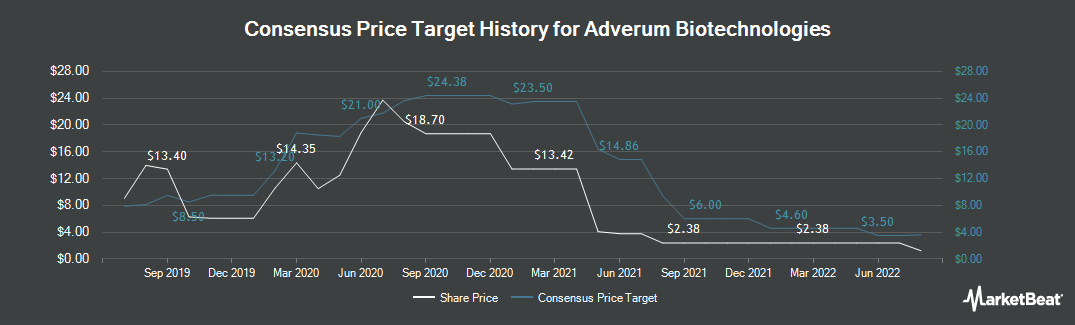 Price Target History for Adverum Biotechnologies (NASDAQ:ADVM)