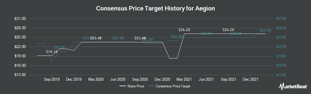 Price Target History for Aegion (NASDAQ:AEGN)