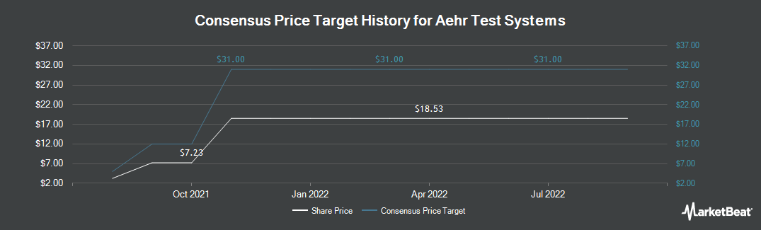 Price Target History for Aehr Test Systems (NASDAQ:AEHR)