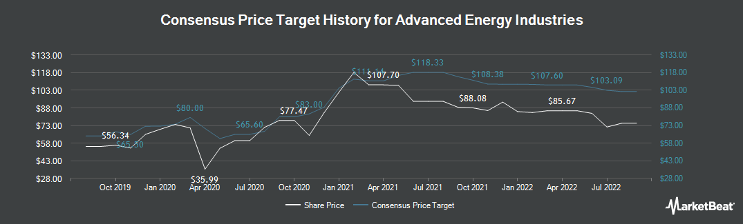 Price Target History for Advanced Energy (NASDAQ:AEIS)