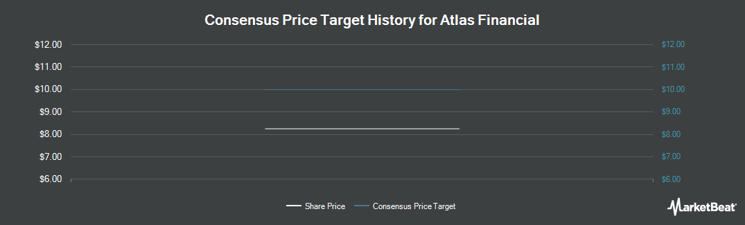 Price Target History for Atlas Financial (NASDAQ:AFH)