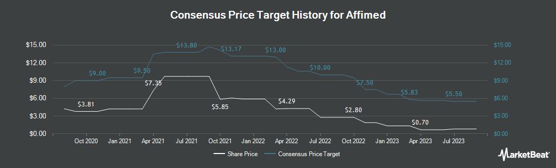 Price Target History for Affimed NV (NASDAQ:AFMD)