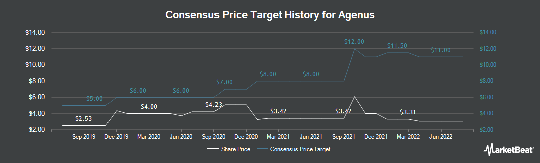 Price Target History for Agenus (NASDAQ:AGEN)