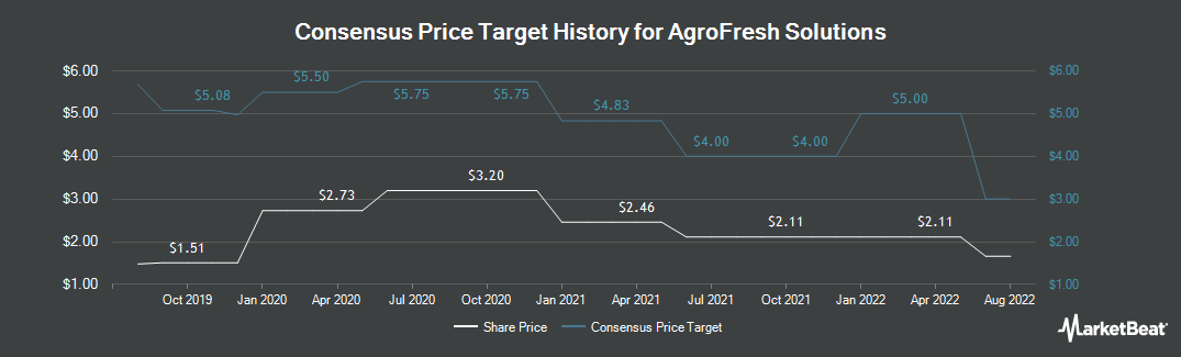 Price Target History for AgroFresh Solutions (NASDAQ:AGFS)