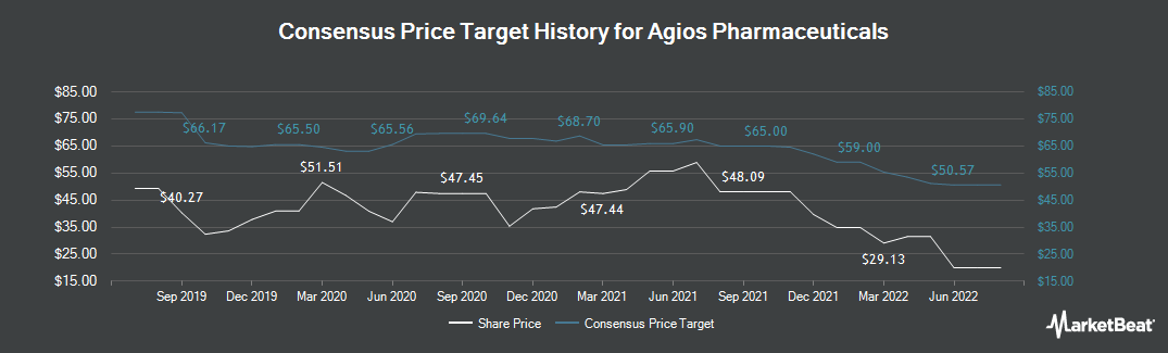 Price Target History for Agios Pharmaceuticals (NASDAQ:AGIO)