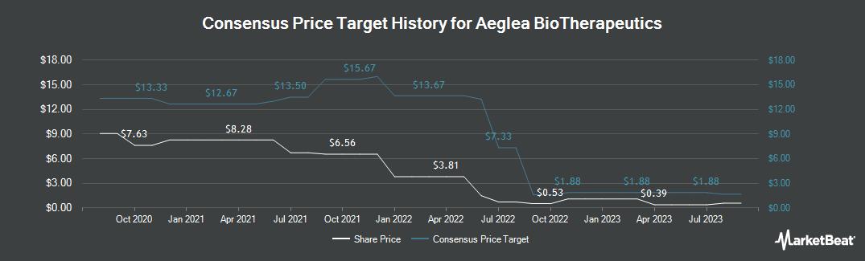 Price Target History for Aeglea Bio Therapeutics (NASDAQ:AGLE)