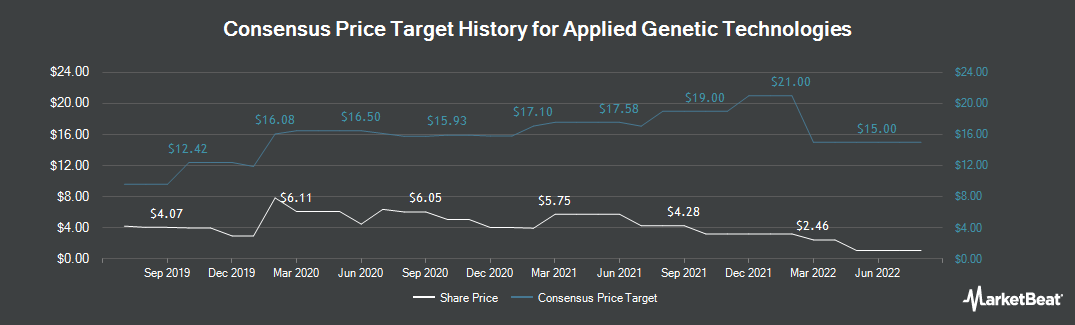 Price Target History for Applied Genetic Technologies Corporation (NASDAQ:AGTC)