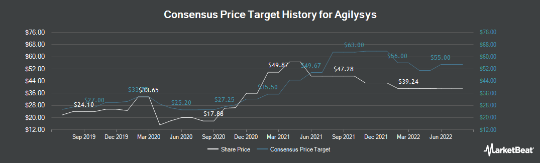 Price Target History for Agilysys (NASDAQ:AGYS)