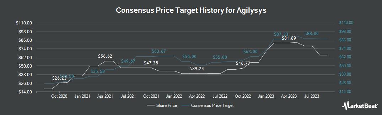 Price Target History for Agilysys (NASDAQ:AGYS)