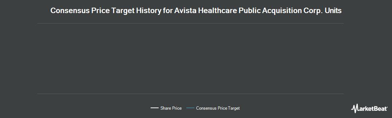 Price Target History for Avista Healthcare Public Acquisiton Corp (NASDAQ:AHPAU)