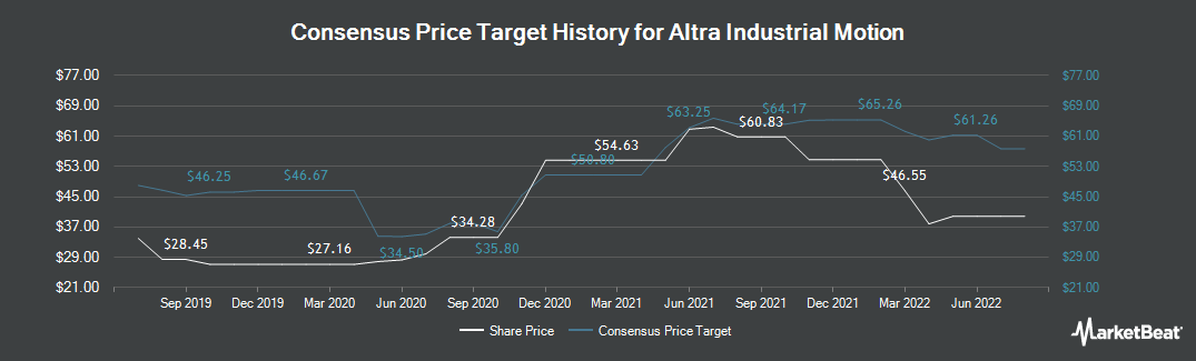 Price Target History for Altra Industrial Motion (NASDAQ:AIMC)