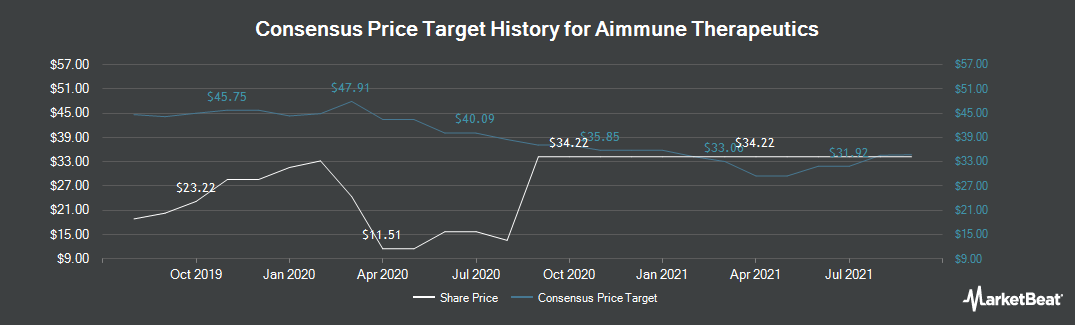 Price Target History for Aimmune Therapeutics (NASDAQ:AIMT)