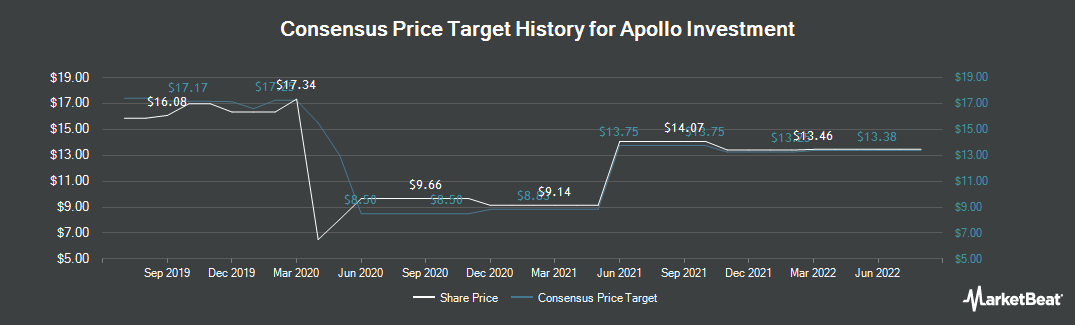 Price Target History for Apollo Investment (NASDAQ:AINV)