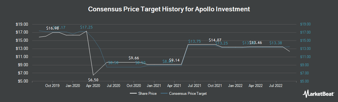 Price Target History for Apollo Investment Corp. (NASDAQ:AINV)