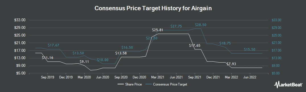 Price Target History for Airgain (NASDAQ:AIRG)