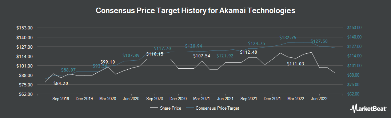 Price Target History for Akamai Technologies (NASDAQ:AKAM)