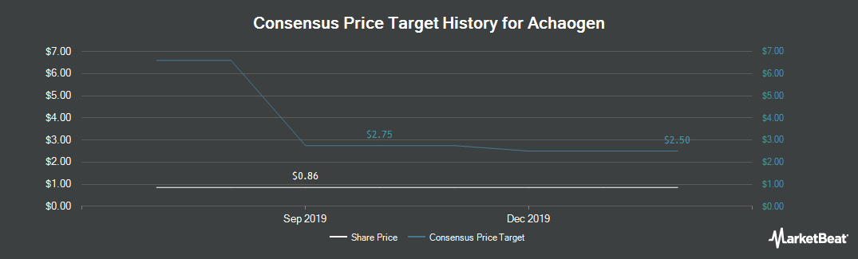 Price Target History for Achaogen (NASDAQ:AKAO)