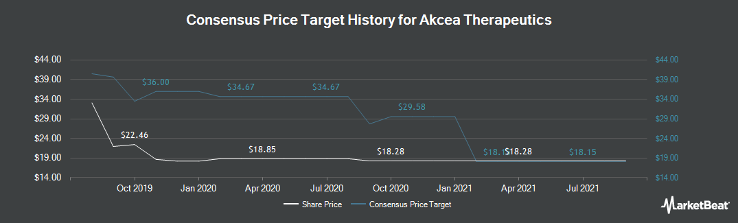 Price Target History for Akcea Therapeutics (NASDAQ:AKCA)