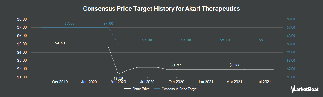 Price Target History for Akari Therapeutics PLC (NASDAQ:AKTX)